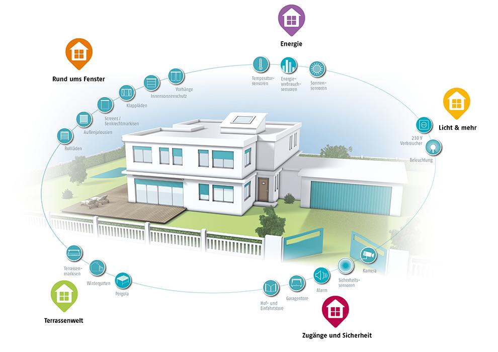 Tahoma Das Clevere Smart Home System Von Somfy